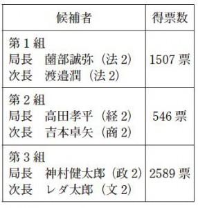 再選挙での各候補の得票数