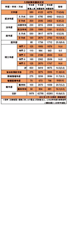2013入試表