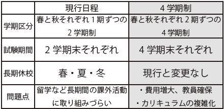 4学期制表