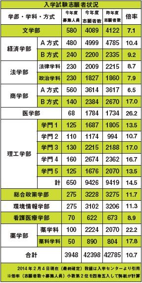 志願者表2014