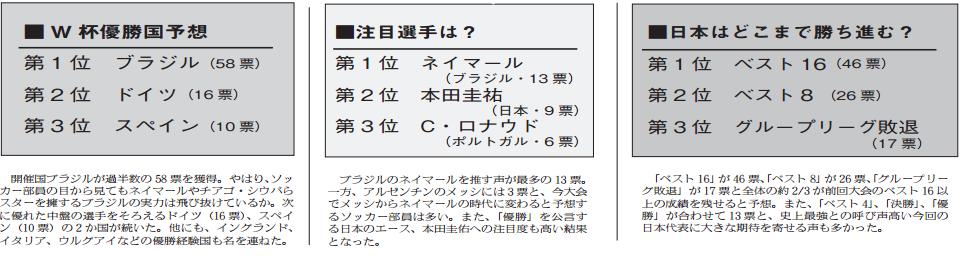 ソッカー部インタビュー
