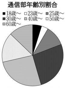 グラフ 圧縮