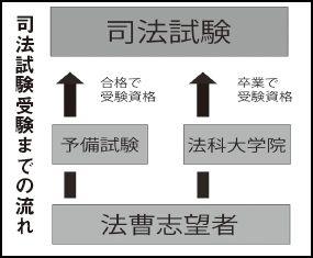 司法試験 表2