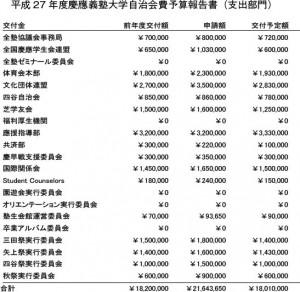 平成27年度慶應義塾大学自治会費予算報告書(支出部門)