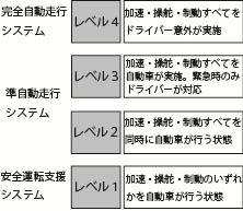 表:自動走行システム移行までの4段階