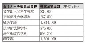 各学部ゼミナール委員会が徴収したゼミ費 (2014年度)