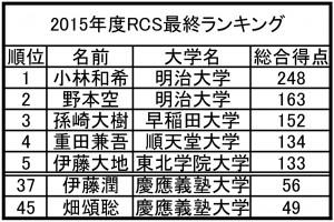 2015年度RCS最終ランキング