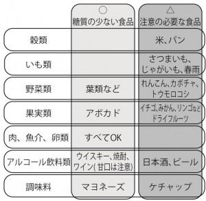 ロカボ式食生活チェックリスト