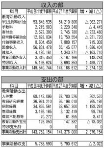 慶應義塾 消費収支予算(単位:千円)