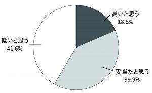 10代の投票率45.45%について