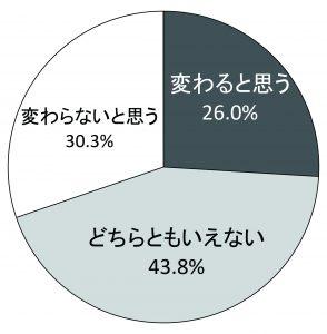 18歳から選挙権を与えることで日本の政治は変わると思いますか