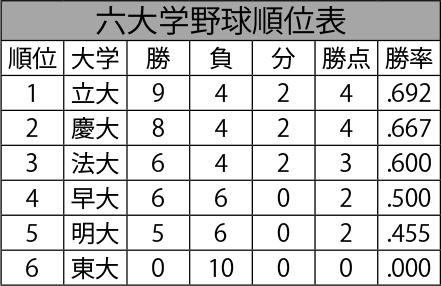 野球順位表