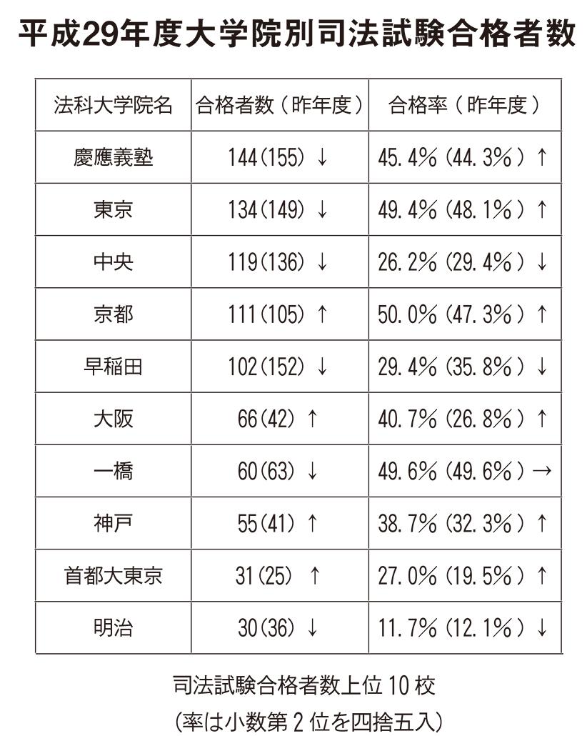 司法試験 表