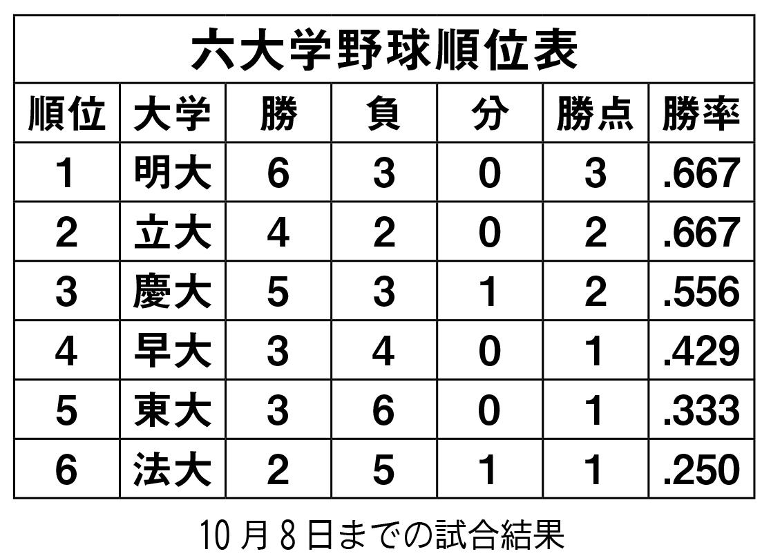 六大学結果(1008)