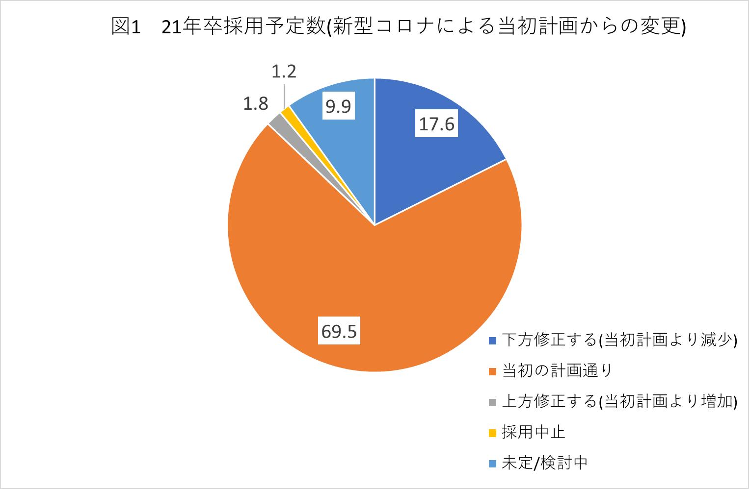 図1 22卒採用予定数(新型コロナによる当初計画からの変更)