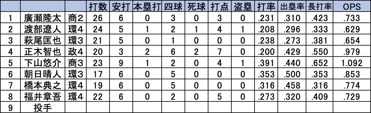 慶大野手陣